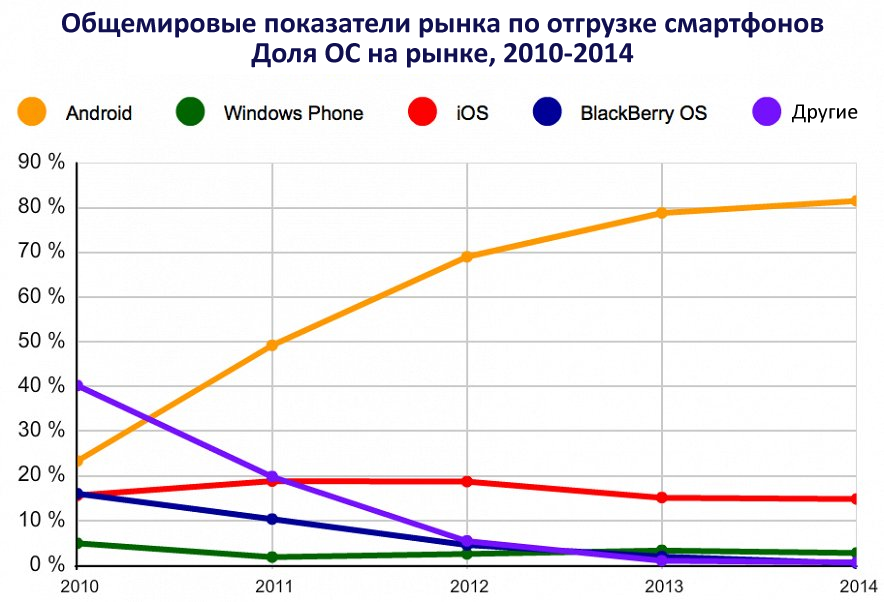 Популярность устройств Android набирает обороты