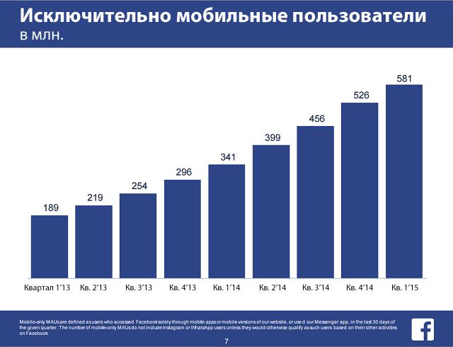 Доля мобильных пользователей Facebook составляет 82%