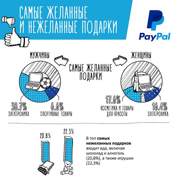 Шопинг со смартфона, или как россияне готовятся к Новому году