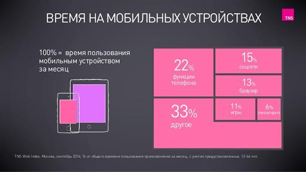Статистика пользователей мобильных устройств, а также глобальные тенденции их поведения в 2015 году