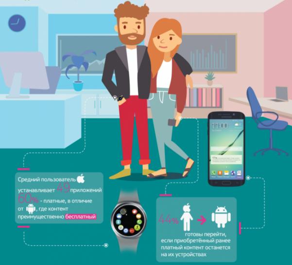 Тренды мобильных приложений по версии Samsung