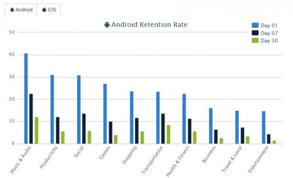 Как достучаться до потребителей через  мобильные приложения?