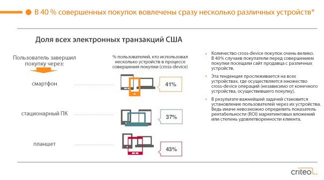 Россия занимает 3 место по мировым показателям мобильной конверсии в ритейле.