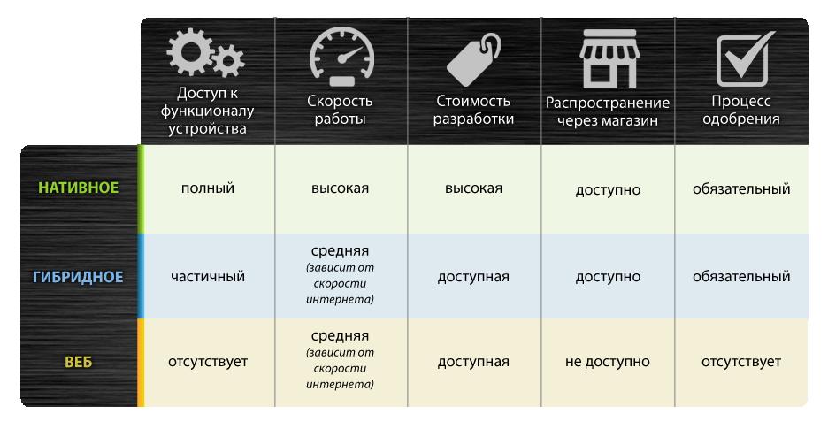 Что важно знать разработчику о приложениях?
