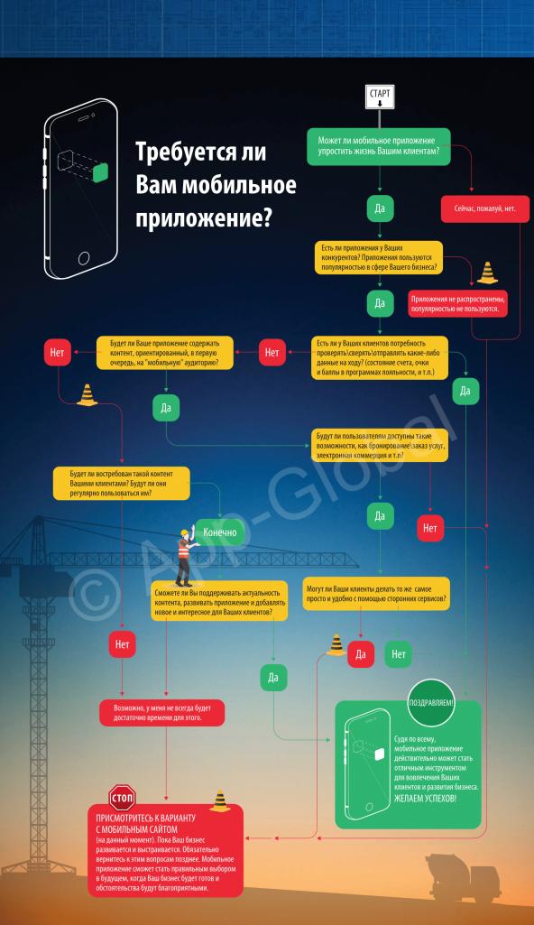 Требуется ли Вам мобильное приложение?